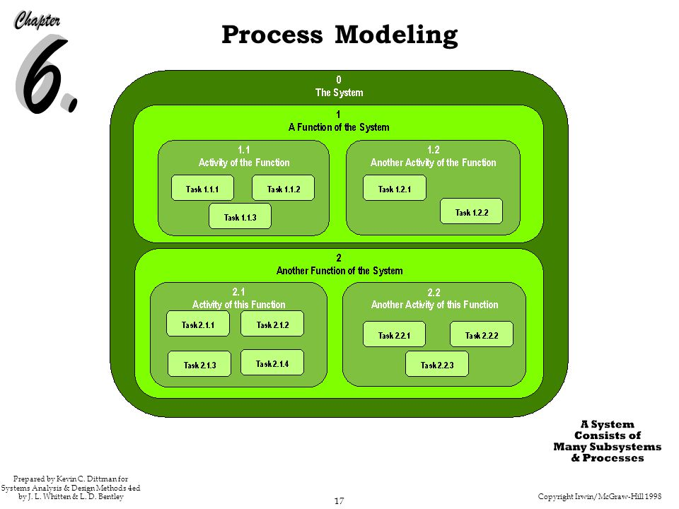 Copyright Irwin/McGraw-Hill 1998 17 Process Modeling Prepared by Kevin C. Dittman for Systems Analysis & Design Methods 4ed by J. L. Whitten & L. D. B