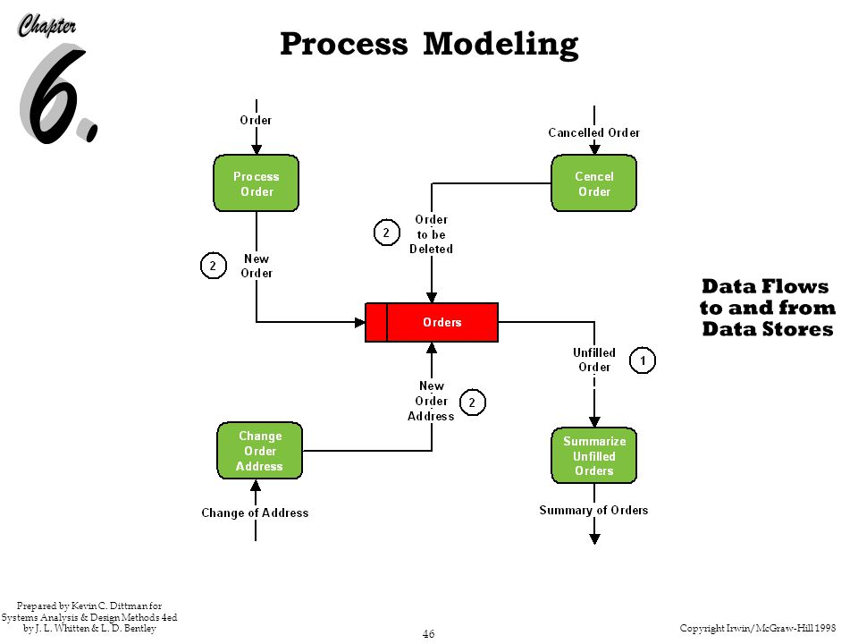 Copyright Irwin/McGraw-Hill 1998 46 Process Modeling Prepared by Kevin C. Dittman for Systems Analysis & Design Methods 4ed by J. L. Whitten & L. D. B
