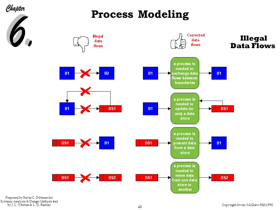 Copyright Irwin/McGraw-Hill 1998 48 Process Modeling Prepared by Kevin C. Dittman for Systems Analysis & Design Methods 4ed by J. L. Whitten & L. D. B