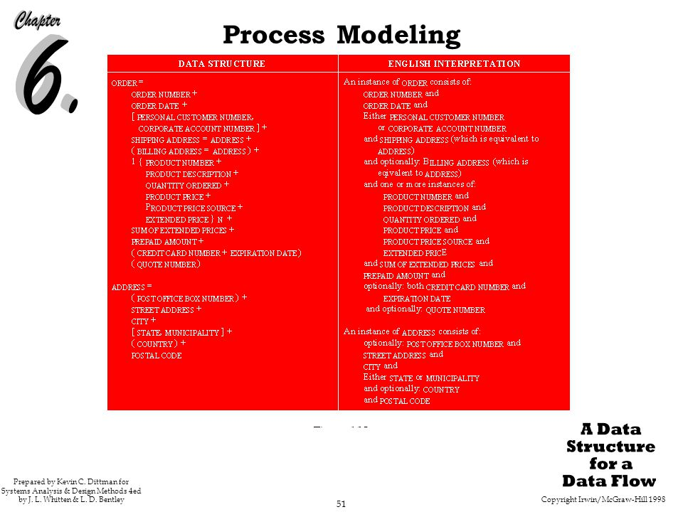 Copyright Irwin/McGraw-Hill 1998 51 Process Modeling Prepared by Kevin C. Dittman for Systems Analysis & Design Methods 4ed by J. L. Whitten & L. D. B