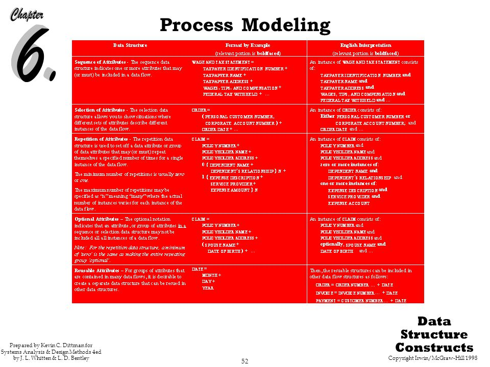Copyright Irwin/McGraw-Hill 1998 52 Process Modeling Prepared by Kevin C. Dittman for Systems Analysis & Design Methods 4ed by J. L. Whitten & L. D. B