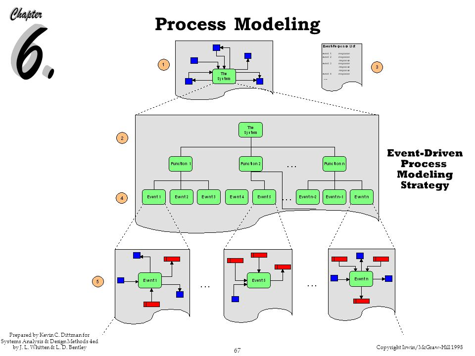 Copyright Irwin/McGraw-Hill 1998 67 Process Modeling Prepared by Kevin C. Dittman for Systems Analysis & Design Methods 4ed by J. L. Whitten & L. D. B