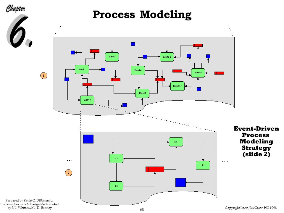 Copyright Irwin/McGraw-Hill 1998 68 Process Modeling Prepared by Kevin C. Dittman for Systems Analysis & Design Methods 4ed by J. L. Whitten & L. D. B