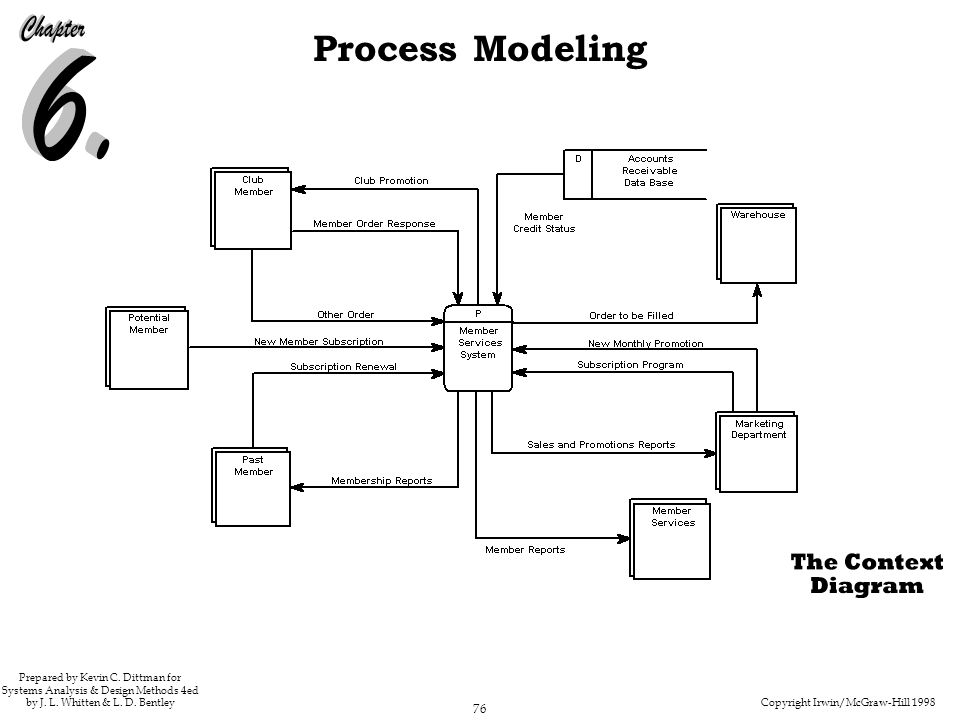 Copyright Irwin/McGraw-Hill 1998 76 Process Modeling Prepared by Kevin C. Dittman for Systems Analysis & Design Methods 4ed by J. L. Whitten & L. D. B