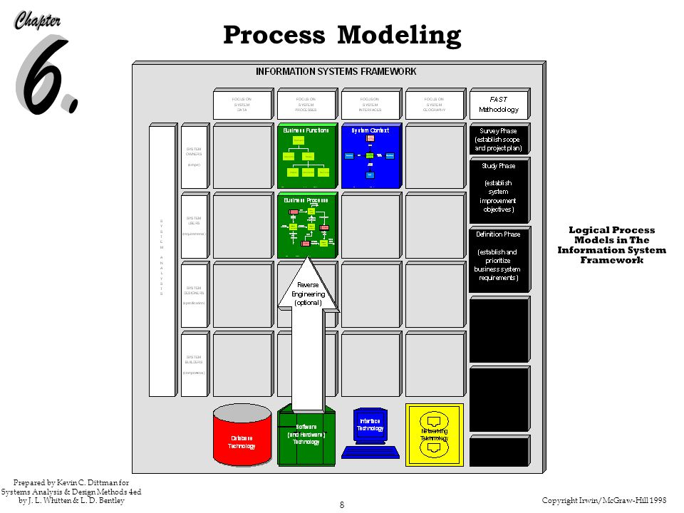 Copyright Irwin/McGraw-Hill 1998 8 Process Modeling Prepared by Kevin C. Dittman for Systems Analysis & Design Methods 4ed by J. L. Whitten & L. D. Be