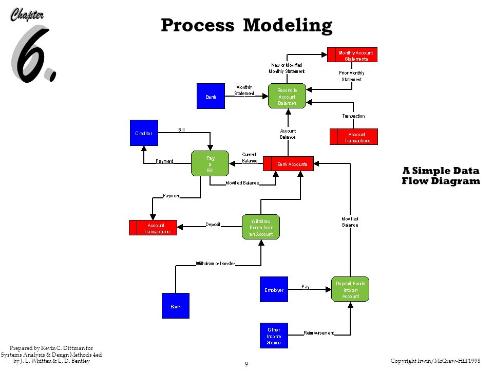 Copyright Irwin/McGraw-Hill 1998 9 Process Modeling Prepared by Kevin C. Dittman for Systems Analysis & Design Methods 4ed by J. L. Whitten & L. D. Be