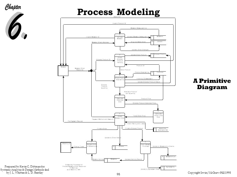 Copyright Irwin/McGraw-Hill 1998 98 Process Modeling Prepared by Kevin C. Dittman for Systems Analysis & Design Methods 4ed by J. L. Whitten & L. D. B