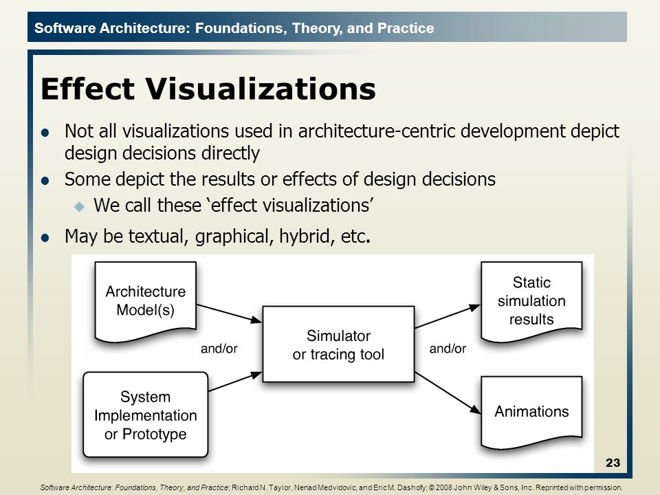 Software Architecture: Foundations, Theory, and Practice Effect Visualizations Not all visualizations used in architecture-centric development depict design decisions directly Some depict the results or effects of design decisions u We call these 'effect visualizations' May be textual, graphical, hybrid, etc.