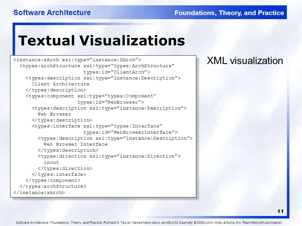 Foundations, Theory, and Practice Software Architecture 11 Textual Visualizations <types:archStructure xsi:type= types:ArchStructure types:id= ClientArch > Client Architecture <types:component xsi:type= types:Component types:id= WebBrowser > Web Browser <types:interface xsi:type= types:Interface types:id= WebBrowserInterface > Web Browser Interface inout <types:archStructure xsi:type= types:ArchStructure types:id= ClientArch > Client Architecture <types:component xsi:type= types:Component types:id= WebBrowser > Web Browser <types:interface xsi:type= types:Interface types:id= WebBrowserInterface > Web Browser Interface inout XML visualization Software Architecture: Foundations, Theory, and Practice; Richard N.