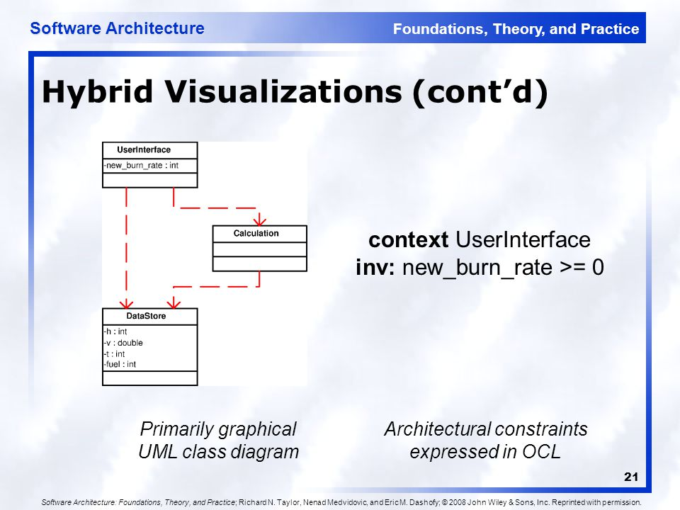 Foundations, Theory, and Practice Software Architecture 21 Hybrid Visualizations (cont'd) context UserInterface inv: new_burn_rate >= 0 Architectural constraints expressed in OCL Primarily graphical UML class diagram Software Architecture: Foundations, Theory, and Practice; Richard N.