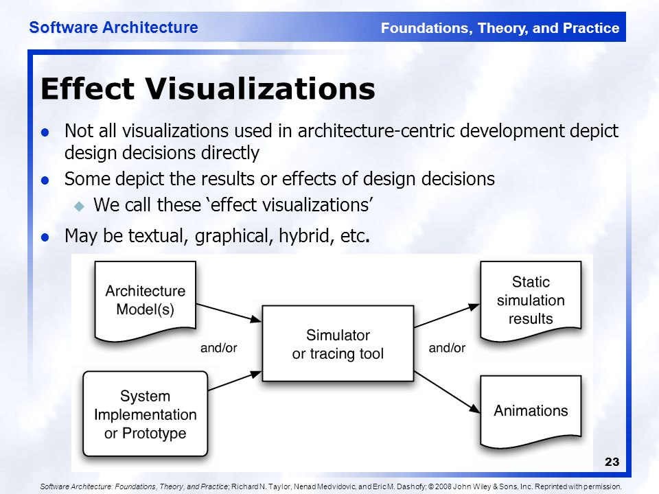 Foundations, Theory, and Practice Software Architecture 23 Effect Visualizations Not all visualizations used in architecture-centric development depict design decisions directly Some depict the results or effects of design decisions u We call these 'effect visualizations' May be textual, graphical, hybrid, etc.
