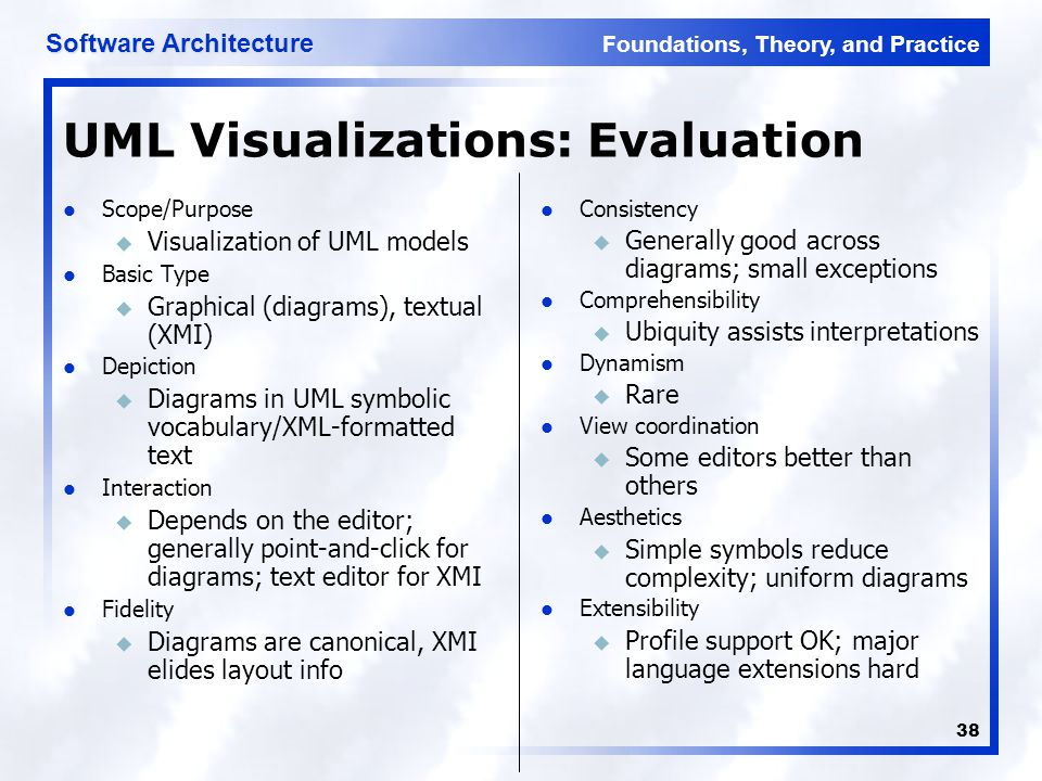 Foundations, Theory, and Practice Software Architecture 38 UML Visualizations: Evaluation Scope/Purpose u Visualization of UML models Basic Type u Graphical (diagrams), textual (XMI) Depiction u Diagrams in UML symbolic vocabulary/XML-formatted text Interaction u Depends on the editor; generally point-and-click for diagrams; text editor for XMI Fidelity u Diagrams are canonical, XMI elides layout info Consistency u Generally good across diagrams; small exceptions Comprehensibility u Ubiquity assists interpretations Dynamism u Rare View coordination u Some editors better than others Aesthetics u Simple symbols reduce complexity; uniform diagrams Extensibility u Profile support OK; major language extensions hard