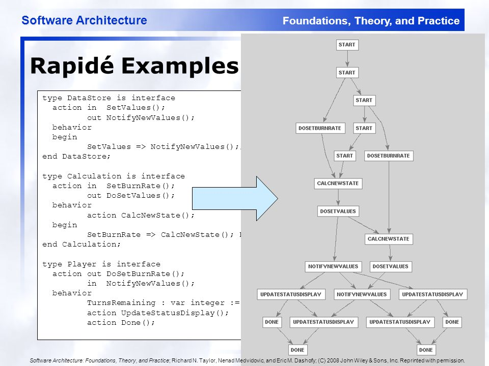 Foundations, Theory, and Practice Software Architecture 40 Rapidé Examples type DataStore is interface action in SetValues(); out NotifyNewValues(); behavior begin SetValues => NotifyNewValues();; end DataStore; type Calculation is interface action in SetBurnRate(); out DoSetValues(); behavior action CalcNewState(); begin SetBurnRate => CalcNewState(); DoSetValues();; end Calculation; type Player is interface action out DoSetBurnRate(); in NotifyNewValues(); behavior TurnsRemaining : var integer := 1; action UpdateStatusDisplay(); action Done(); Software Architecture: Foundations, Theory, and Practice; Richard N.