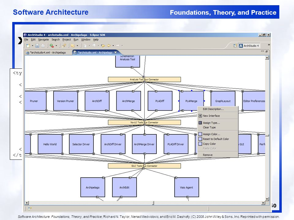 Foundations, Theory, and Practice Software Architecture 50 xADL Visualization Examples MyComponent <types:interface xsi:type= types:Interface types:id= iface1 > Interface1 inout component{ id = myComp ; description = MyComponent ; interface{ id = iface1 ; description = Interface1 ; direction = inout ; } Software Architecture: Foundations, Theory, and Practice; Richard N.