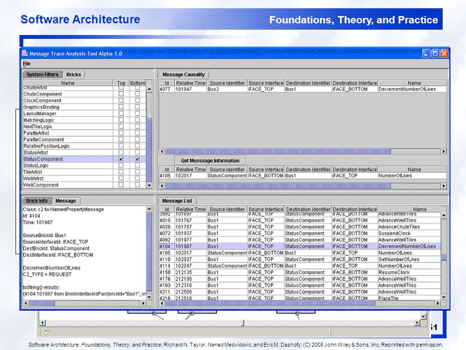 Foundations, Theory, and Practice Software Architecture 51 xADL Visualization Examples MyComponent <types:interface xsi:type= types:Interface types:id= iface1 > Interface1 inout component{ id = myComp ; description = MyComponent ; interface{ id = iface1 ; description = Interface1 ; direction = inout ; } Software Architecture: Foundations, Theory, and Practice; Richard N.