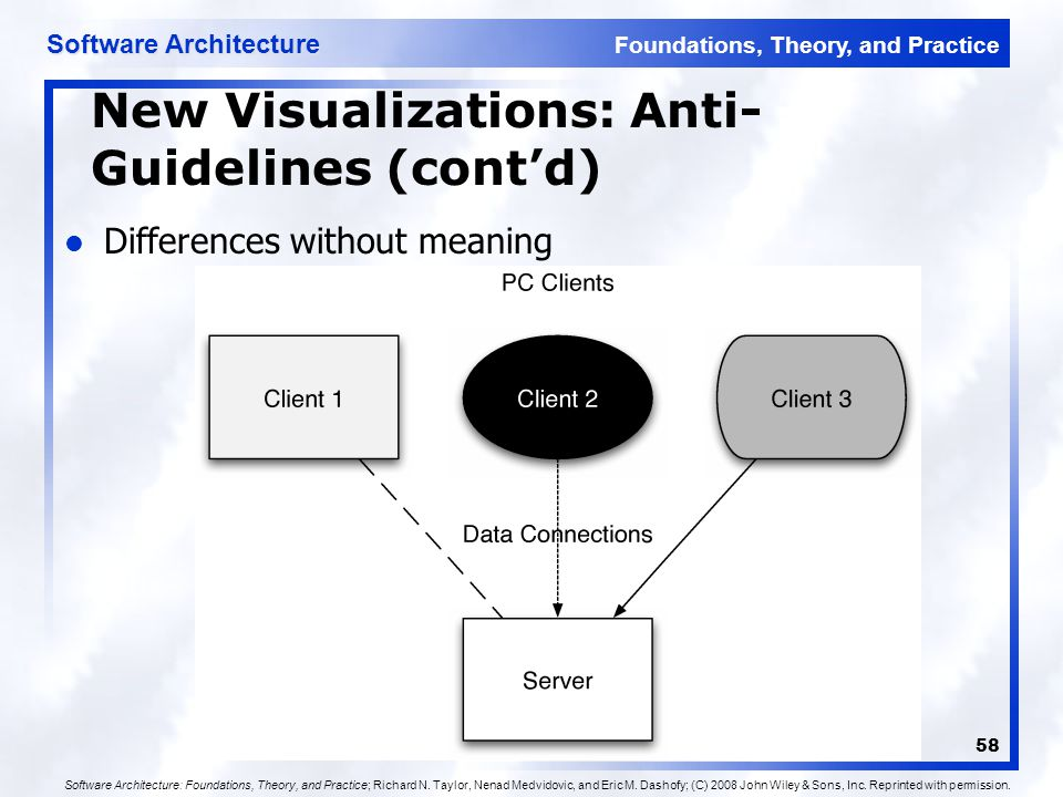 Foundations, Theory, and Practice Software Architecture 58 New Visualizations: Anti- Guidelines (cont'd) Differences without meaning Software Architec