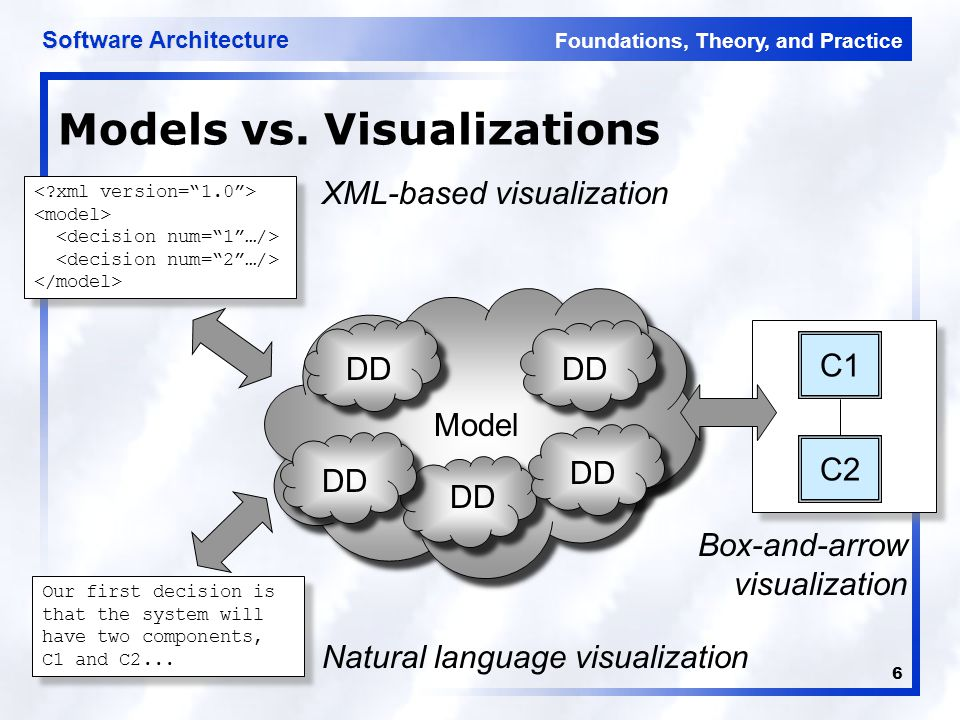 Foundations, Theory, and Practice Software Architecture 37 UML Visualization <UML:Class xmi.id = 723 name = Data Store visibility = public isSpecification = false isRoot = false isLeaf = false isAbstract = false isActive = false /> <UML:Association xmi.id = 725 name = isSpecification = false isRoot = false isLeaf = false isAbstract = false > <UML:AssociationEnd xmi.id = 726 visibility = public isSpecification = false isNavigable = true ordering = unordered aggregation = none targetScope = instance changeability = changeable > <UML:MultiplicityRange xmi.id = 728 lower = 1 upper = 1 />...