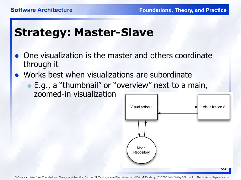 Foundations, Theory, and Practice Software Architecture 63 Strategy: Master-Slave One visualization is the master and others coordinate through it Wor
