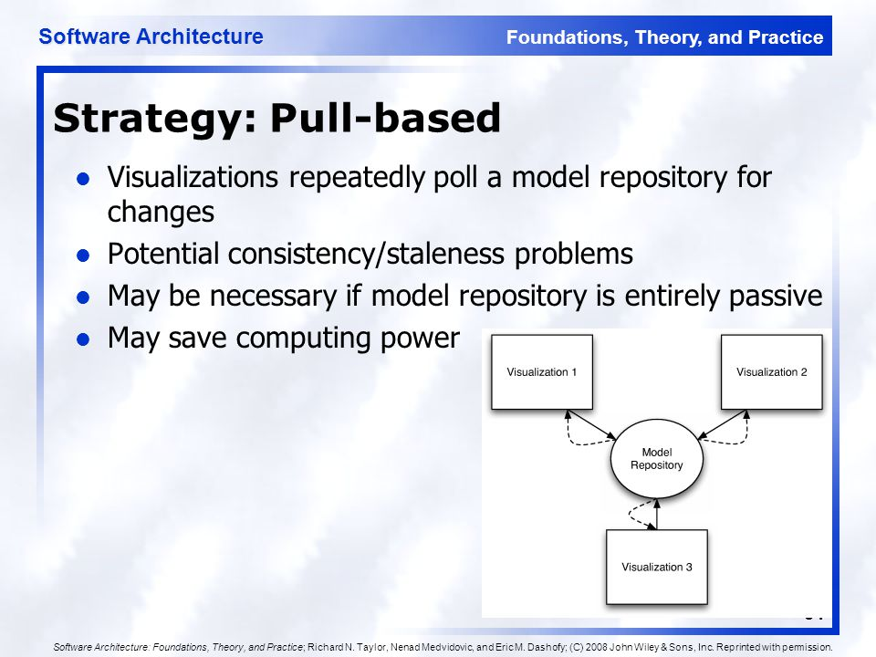 Foundations, Theory, and Practice Software Architecture 64 Strategy: Pull-based Visualizations repeatedly poll a model repository for changes Potentia