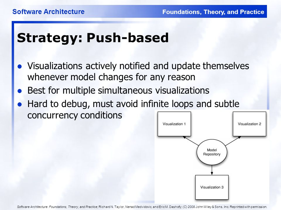 Foundations, Theory, and Practice Software Architecture 65 Strategy: Push-based Visualizations actively notified and update themselves whenever model