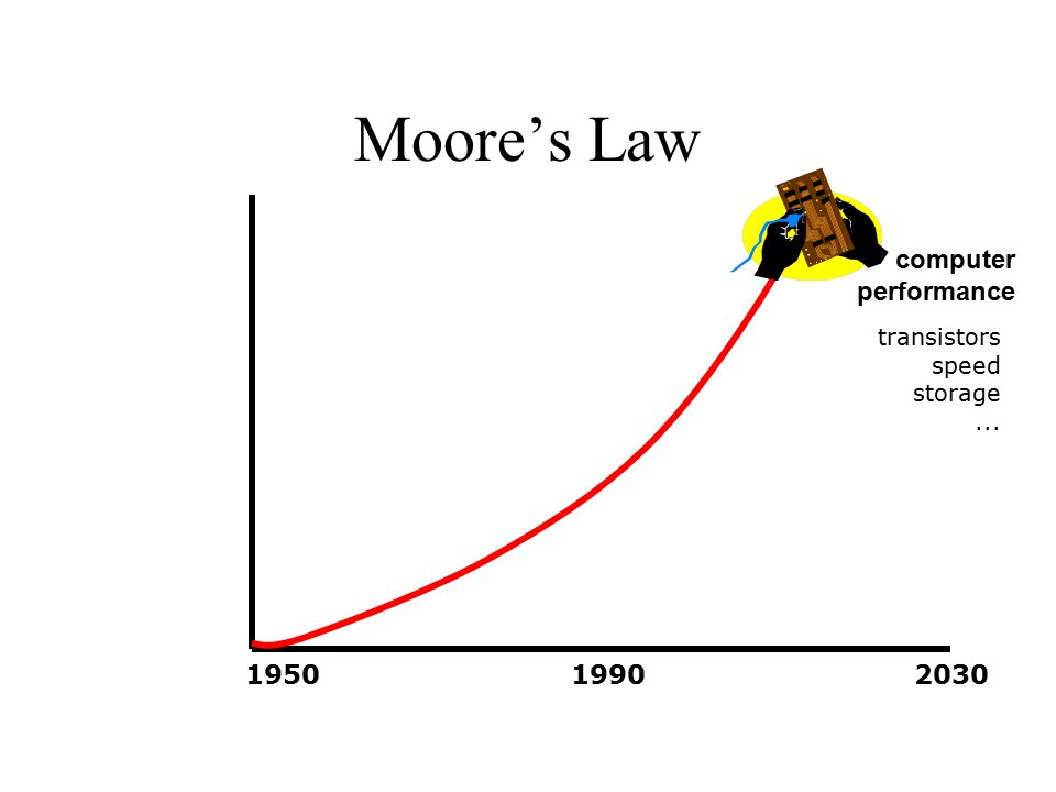 Moore's Law transistors speed storage... 195019902030 computer performance