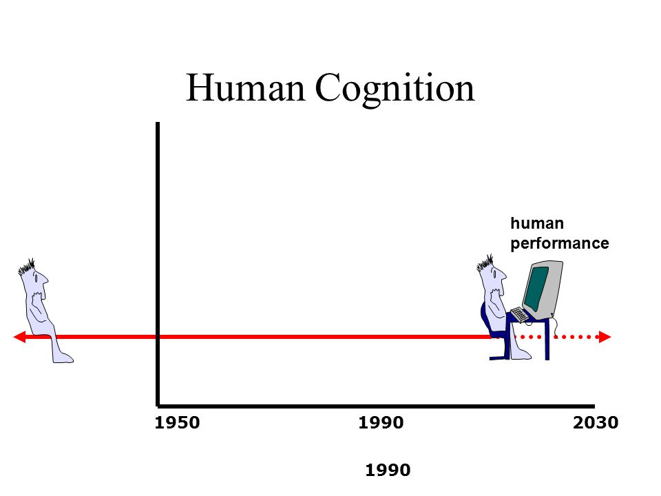 Human Cognition 1990 195019902030 human performance
