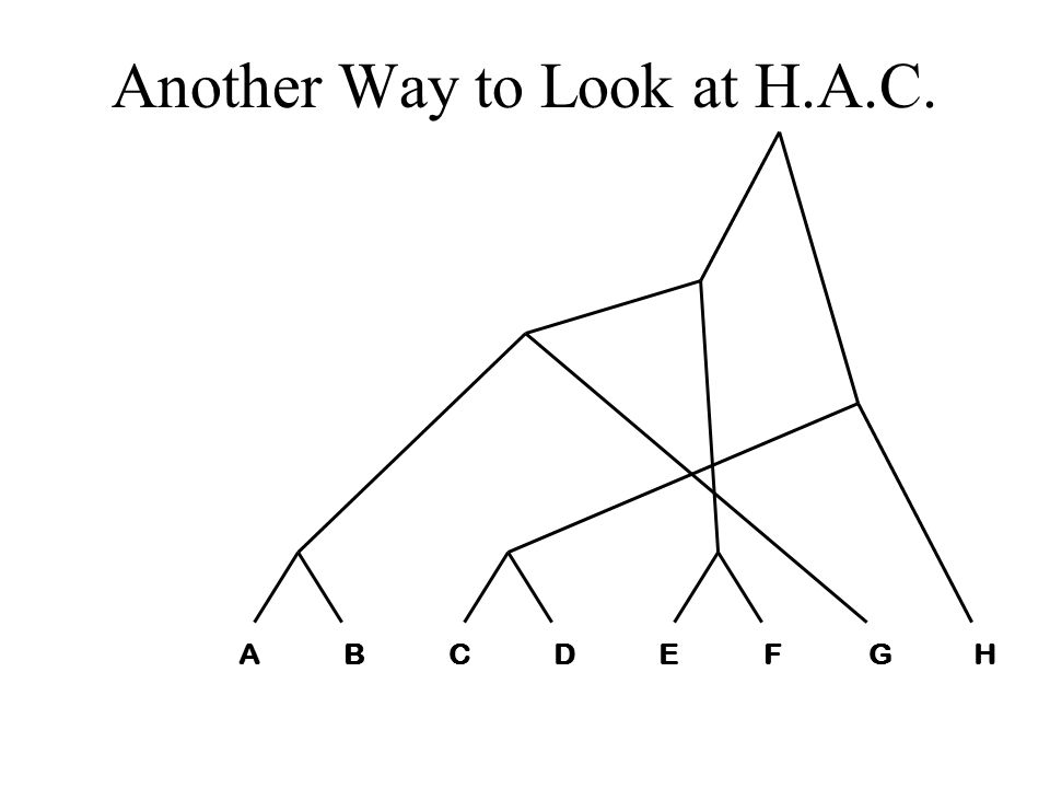 Another Way to Look at H.A.C. ABCDEFGHABCDEFGH