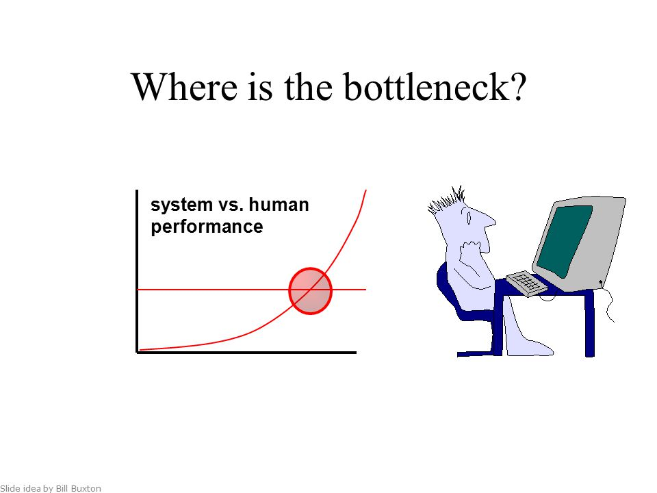 Where is the bottleneck Slide idea by Bill Buxton system vs. human performance