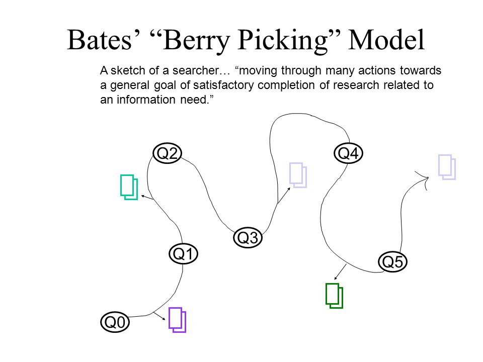 Q0 Q1 Q2 Q3 Q4 Q5 A sketch of a searcher… moving through many actions towards a general goal of satisfactory completion of research related to an information need. Bates' Berry Picking Model