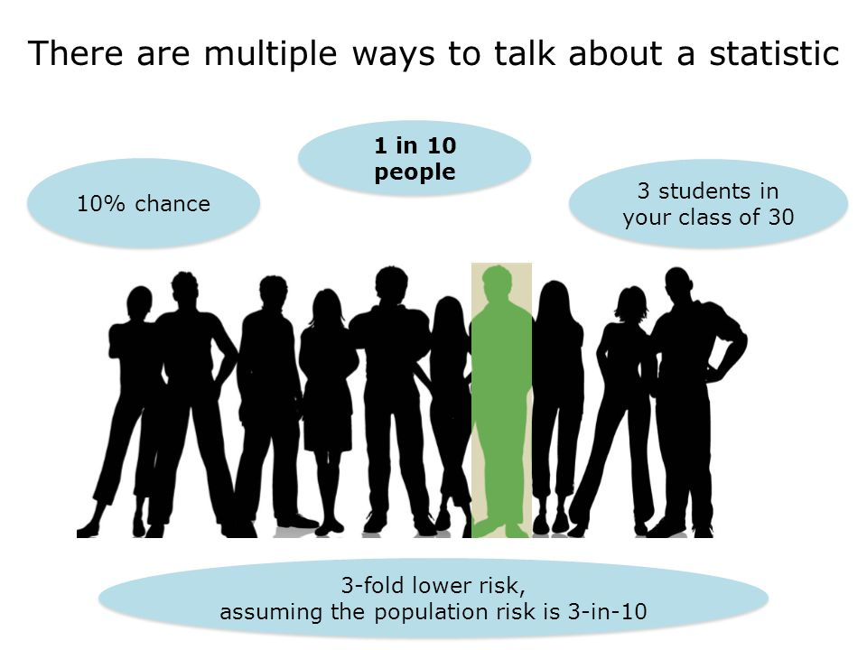 There are multiple ways to talk about a statistic 10% chance 1 in 10 people 3 students in your class of 30 3-fold lower risk, assuming the population risk is 3-in-10 3-fold lower risk, assuming the population risk is 3-in-10