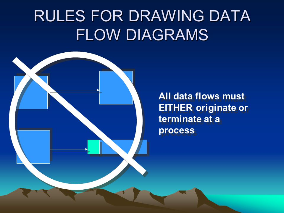 RULES FOR DRAWING DATA FLOW DIAGRAMS All data flows must EITHER originate or terminate at a process