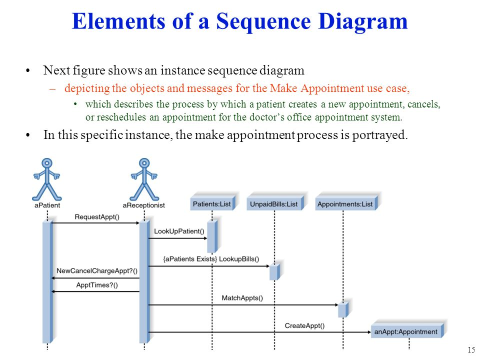 Next figure shows an instance sequence diagram –depicting the objects and messages for the Make Appointment use case, which describes the process by w