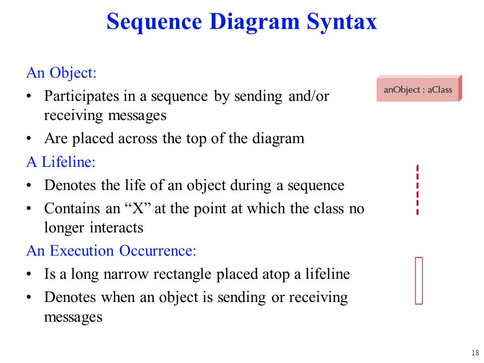 An Object: Participates in a sequence by sending and/or receiving messages Are placed across the top of the diagram A Lifeline: Denotes the life of an