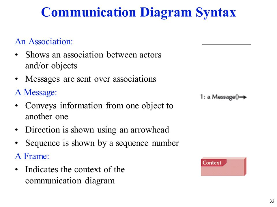An Association: Shows an association between actors and/or objects Messages are sent over associations A Message: Conveys information from one object