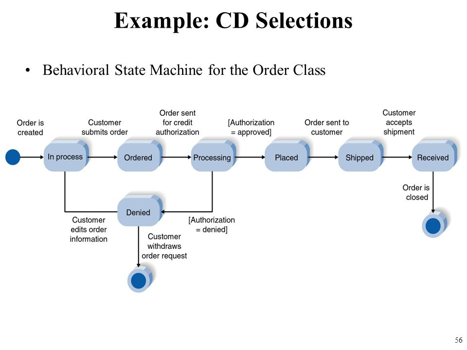 Behavioral State Machine for the Order Class Example: CD Selections 56