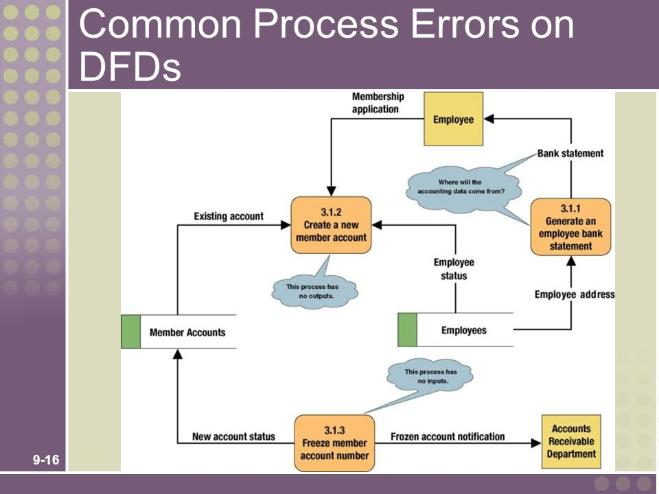 9-16 Common Process Errors on DFDs