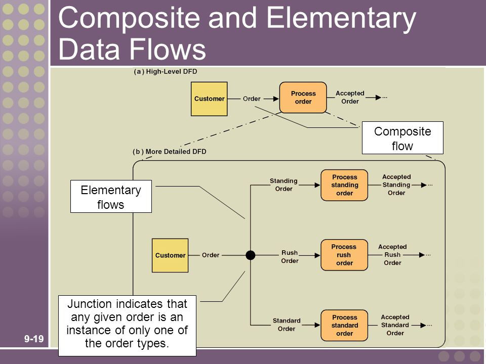 9-19 Composite and Elementary Data Flows Junction indicates that any given order is an instance of only one of the order types. Elementary flows Compo