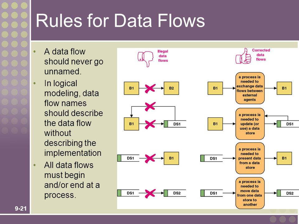9-21 Rules for Data Flows A data flow should never go unnamed. In logical modeling, data flow names should describe the data flow without describing t
