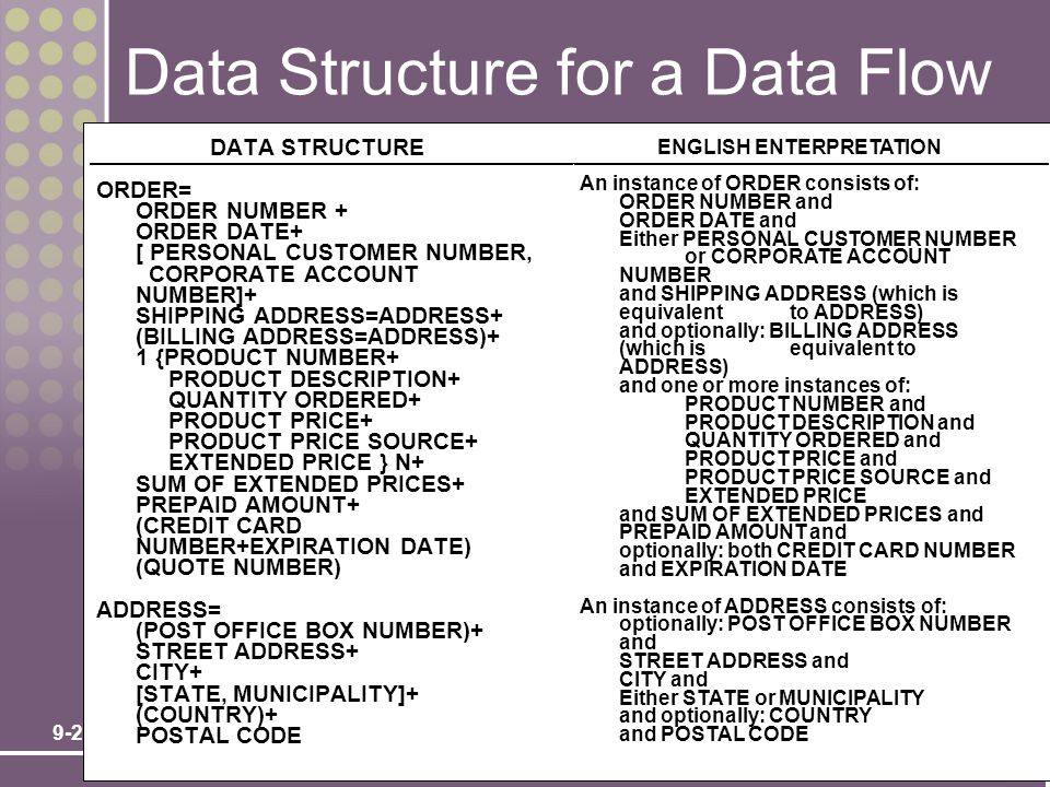 9-24 Data Structure for a Data Flow DATA STRUCTURE ORDER= ORDER NUMBER + ORDER DATE+ [ PERSONAL CUSTOMER NUMBER, CORPORATE ACCOUNT NUMBER]+ SHIPPING A