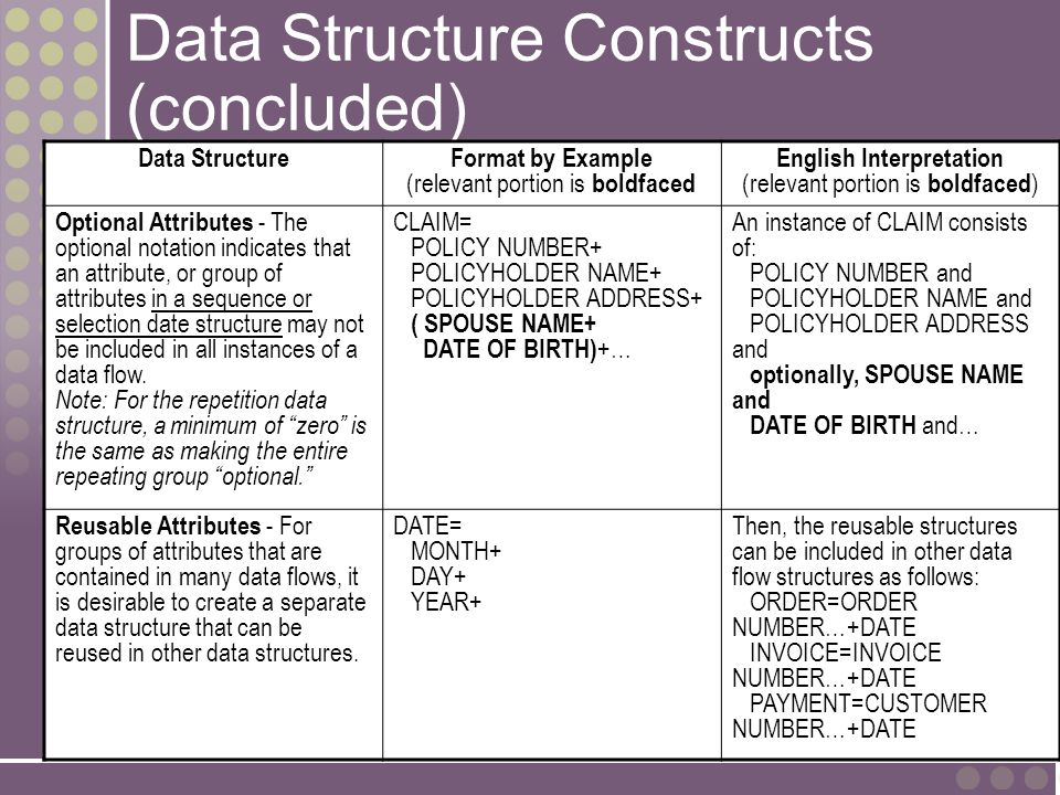 9-27 Data Structure Constructs (concluded) Data StructureFormat by Example (relevant portion is boldfaced English Interpretation (relevant portion is