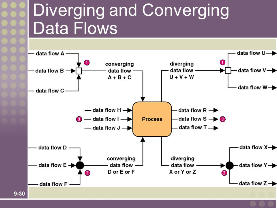 9-30 Diverging and Converging Data Flows