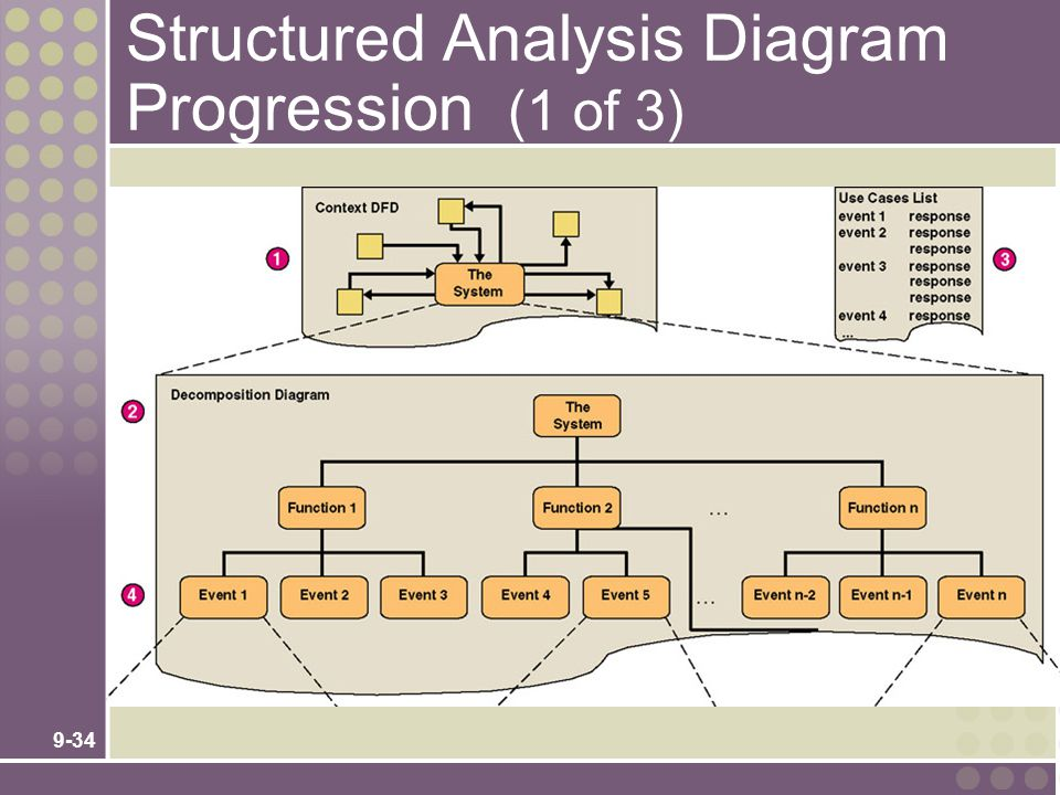 9-34 Structured Analysis Diagram Progression (1 of 3)