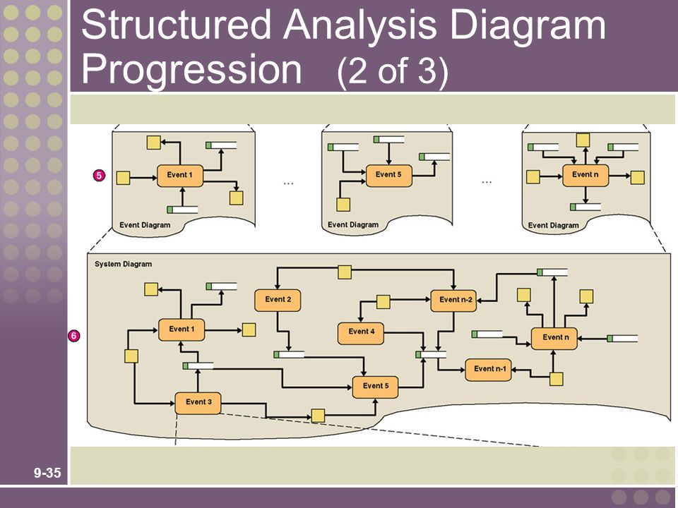 9-35 Structured Analysis Diagram Progression (2 of 3)