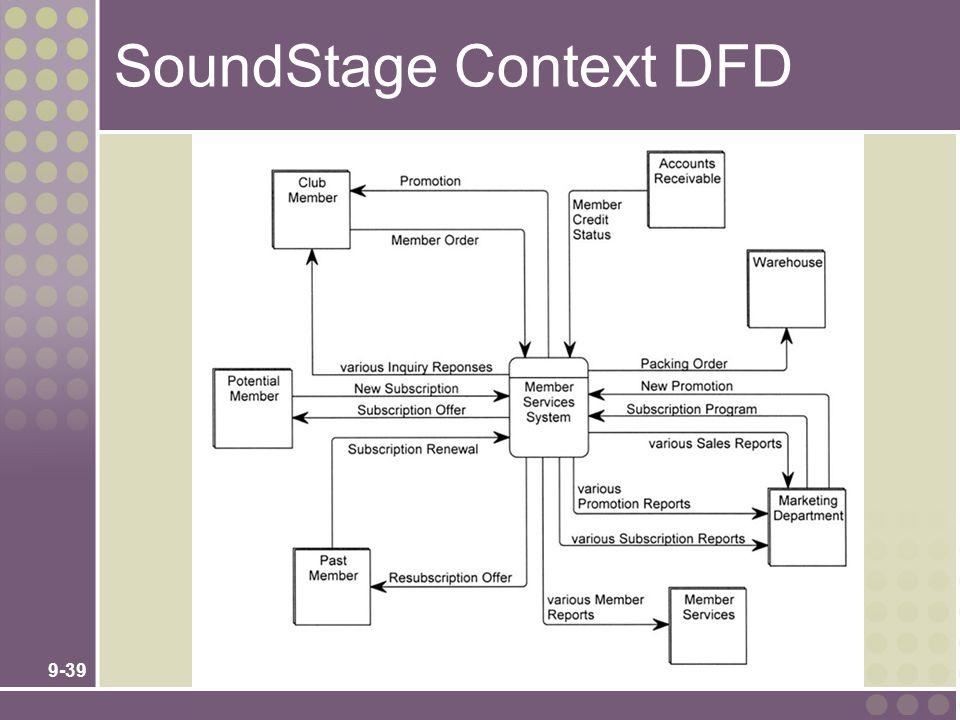 9-39 SoundStage Context DFD