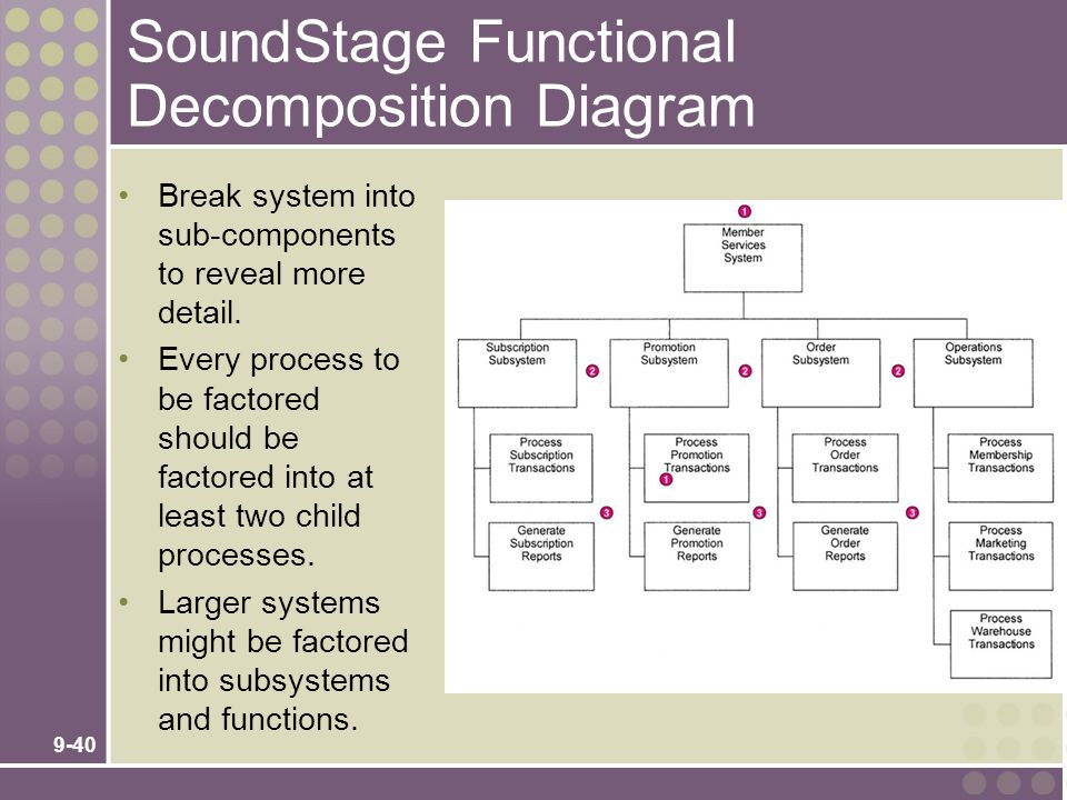 9-40 SoundStage Functional Decomposition Diagram Break system into sub-components to reveal more detail. Every process to be factored should be factor