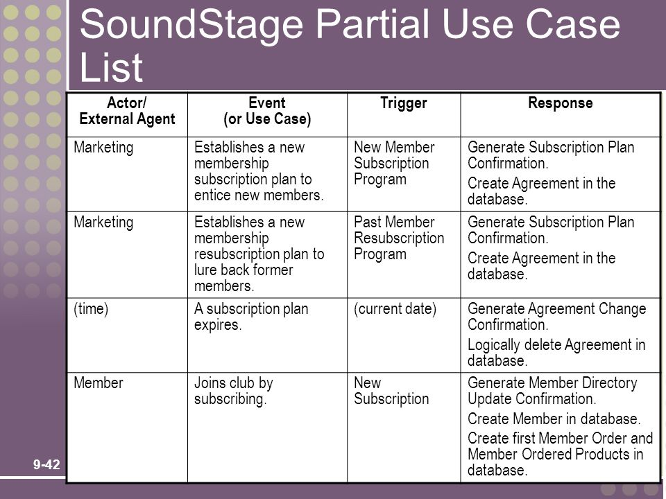 9-42 SoundStage Partial Use Case List Actor/ External Agent Event (or Use Case) TriggerResponse MarketingEstablishes a new membership subscription pla