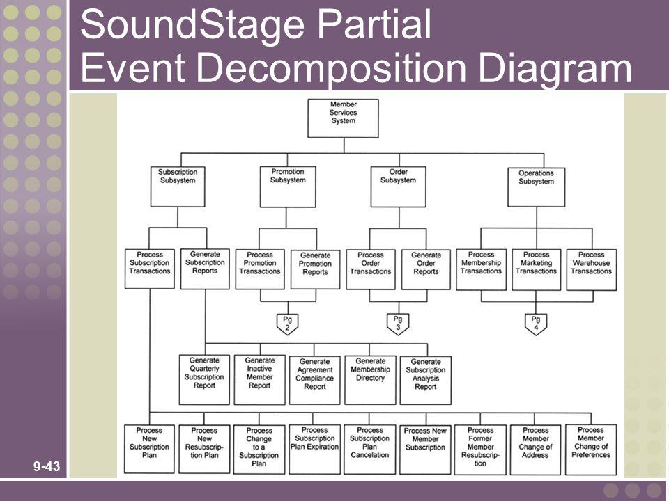 9-43 SoundStage Partial Event Decomposition Diagram