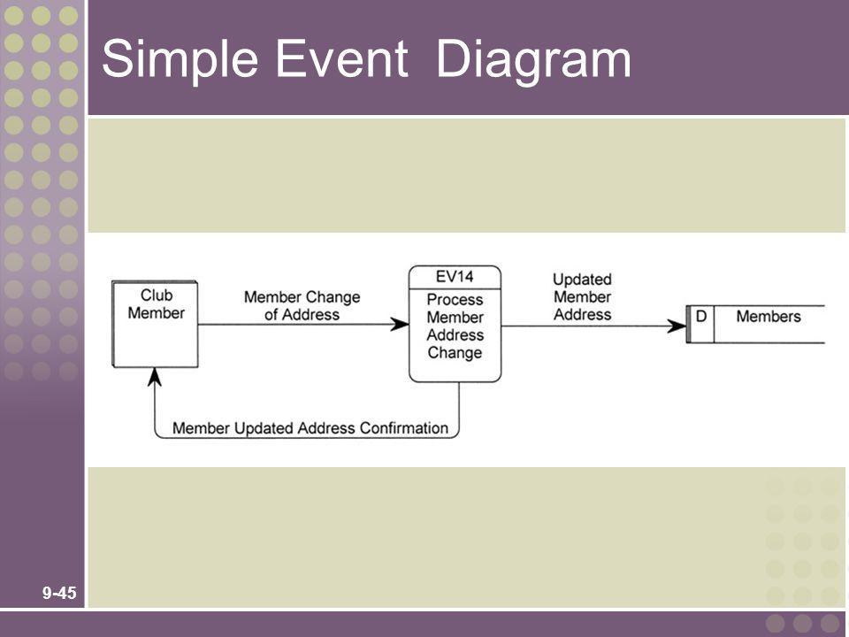 9-45 Simple Event Diagram