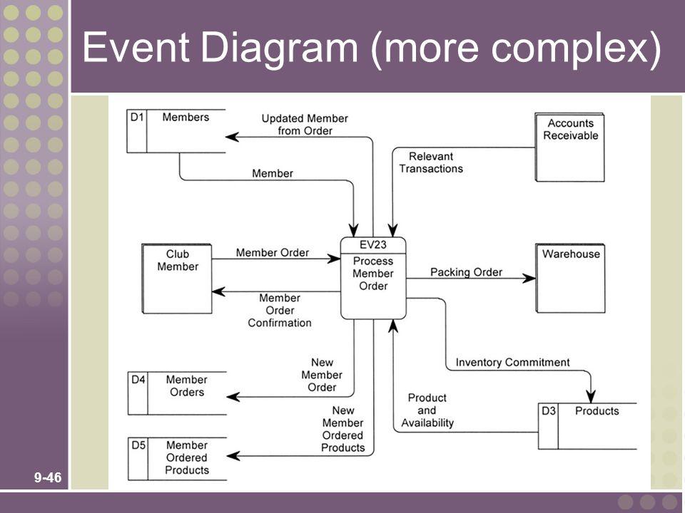 9-46 Event Diagram (more complex)