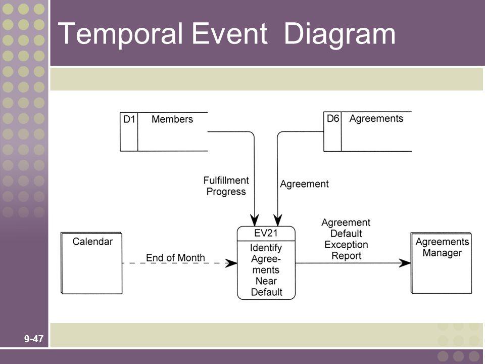 9-47 Temporal Event Diagram